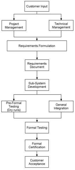 The System Integration Process